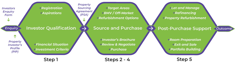 Property-Investment-5-Step-New-18